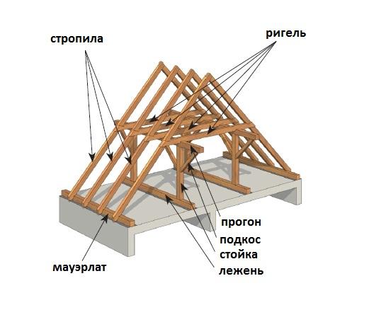 Как сделать крышу своими руками с фото