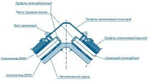 Фото: Схема крепления листов на коньке сооружения