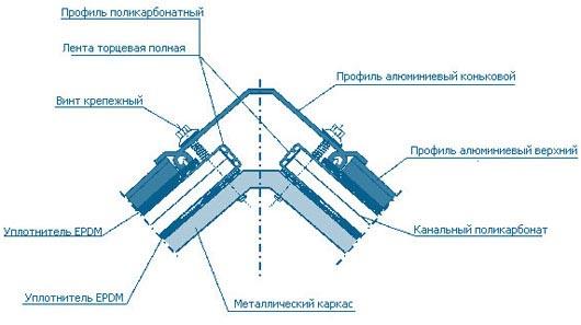 Фото: Схема крепления листов