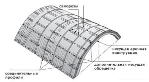 Технология монтажа сотового поликарбоната — правила установки своими руками