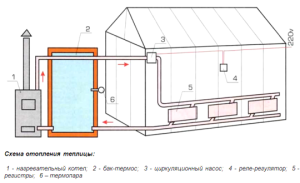 Как утеплить теплицу из поликарбоната и способы утепления?