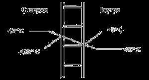 Теплопроводность поликарбоната — прочный материал для сохранения тепла