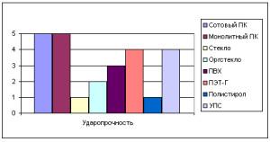 Фото: Прочностные показатели разных видов полимерного пластика