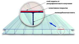 Фото: УФ-защита поликарбонатного материала