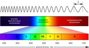 Фото: Пропускает ли поликарбонат ультрафиолетовые лучи?