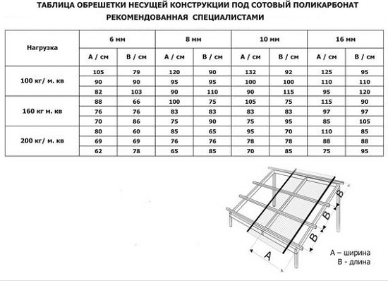 Фото: Таблица обрешетки