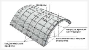 Фото: План арки