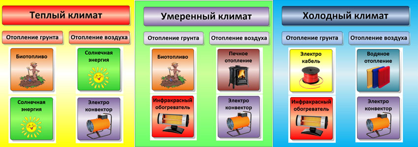 Фото: Отопление в разные сезоны